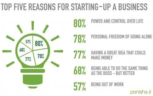 پنج دلیل اساسی برای راهاندازی کسب و کار خودتان