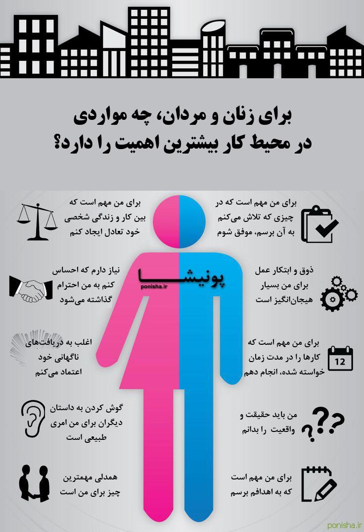 برای زنان و مردان چه مواردی در محیط کار بیشترین اهمیت را دارد؟