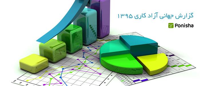 گزارش جهانی آزادکاری 1395